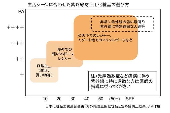 化粧品の選び方のグラフ